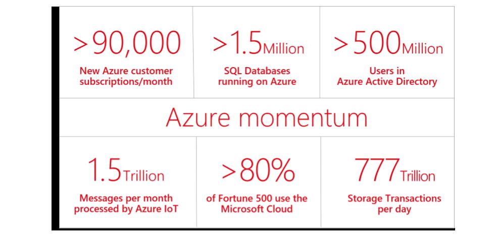 Capito - Microsoft Azure momentum infographic