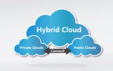 Capito AnyCloud - three intersecting clouds - public, private and hybrid