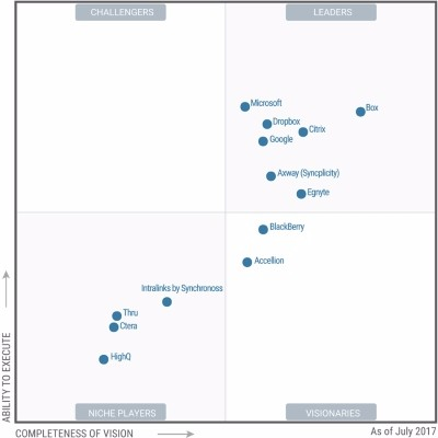 Microsoft OneDrive - Leader in Gartner Magic Quadrant
